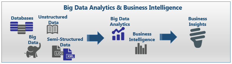 Big Data & Business Intelligence