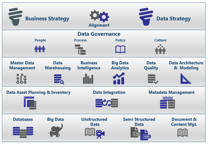 Picture: Global Data Strategy's Framework for Building a Practical, Actionable Data Strategy